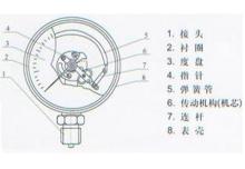 耐震压力表内部结构原理图