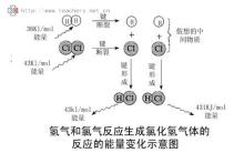氢气氯气反应能量变化图