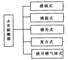 探测器类型