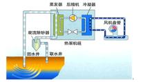 地源热泵供暖原理图