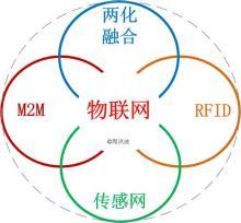 物联网4大关键领域