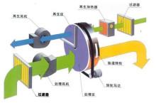 转轮除湿机原理图