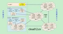 各类云存储图册