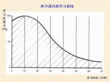 学习曲线(图4)