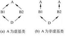 虚基类和非虚基类的区别