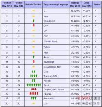 2013年5月份榜单