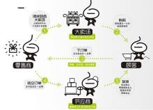 白沟购供应链关系图