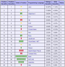2013年2月份榜单
