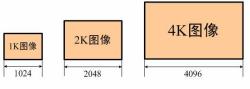 1K/2K/4K图像示意图