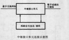模拟中继电路的基本功能为:数/模转换,线路信号的发送和接收.图片