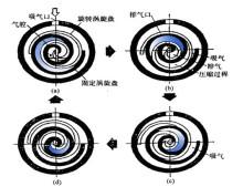 全无油涡旋空气压缩机图片