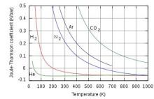 不同气体在大气压下的焦耳汤姆逊系数图片