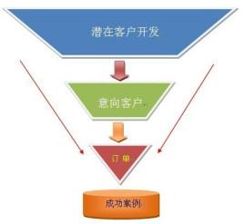 流程_产品出货流程_新食品开发产品流程图_五金产品 ...