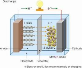 锂电池正极材料图册图片