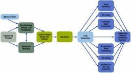 代码产生快速仿真程序 可生成独立于 matlab®和 simulink&amp图片