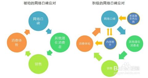 这个渠道是要结合产品的目标消费群体来做的,以增加营销的针对性.图片