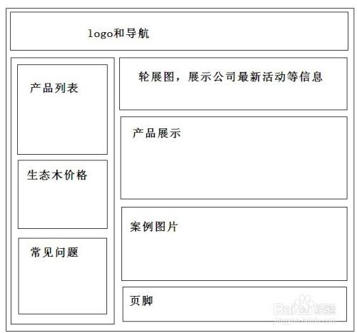 开发一个网站的步骤流程