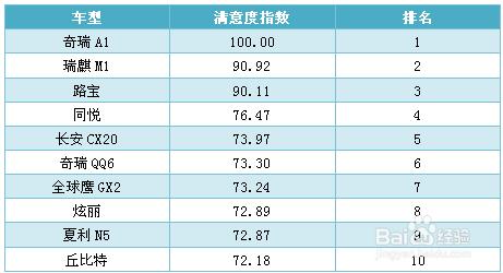 中国车安全性排名_自主品牌a0级车安全性排名榜