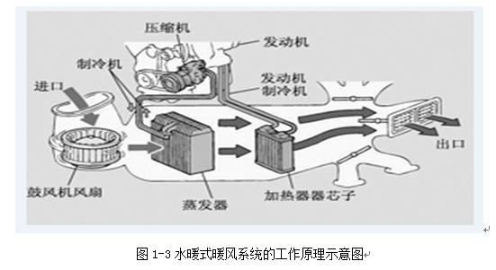 水暖式暖风系统主要由加热器,热水调节阀,鼓风机,控制面板等组成,其在图片