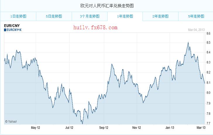 如何查询2012年各月日欧元汇率图片