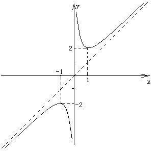 �yf�LL�zx�Z�_函数f(x)=x减x分之1的最值怎么求?