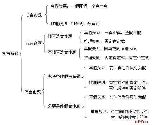 写出下列命题的逻辑形式