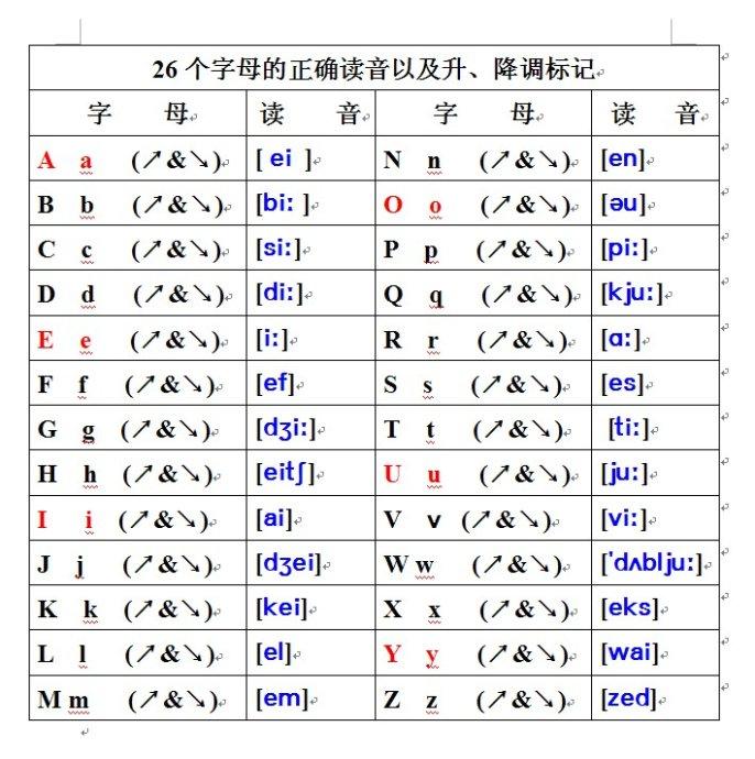26个字母的标准发音_26个字母的音标读法_48个国际音标正确读法