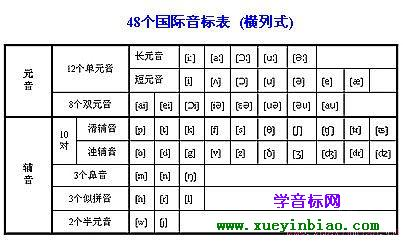 国际音标音标英语音标48个英语音标发音表