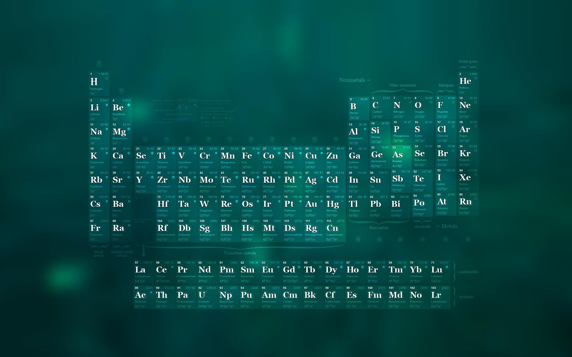 素周期表的壁纸图片
