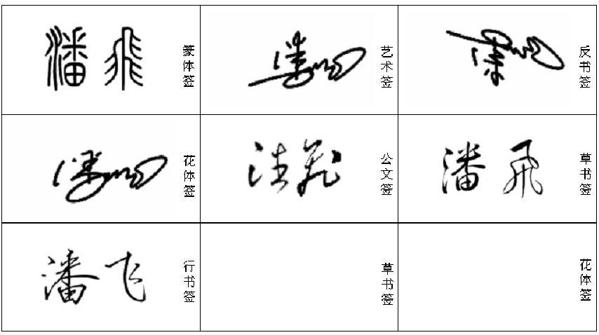 """""""潘飞""""艺术签名,大家帮签个图片"""