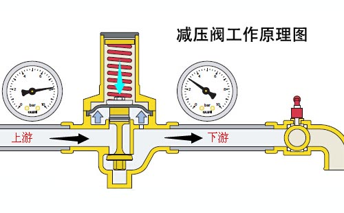减压阀第一作用    此信息来自买卖机械网:     减压阀工作原理图如下图片