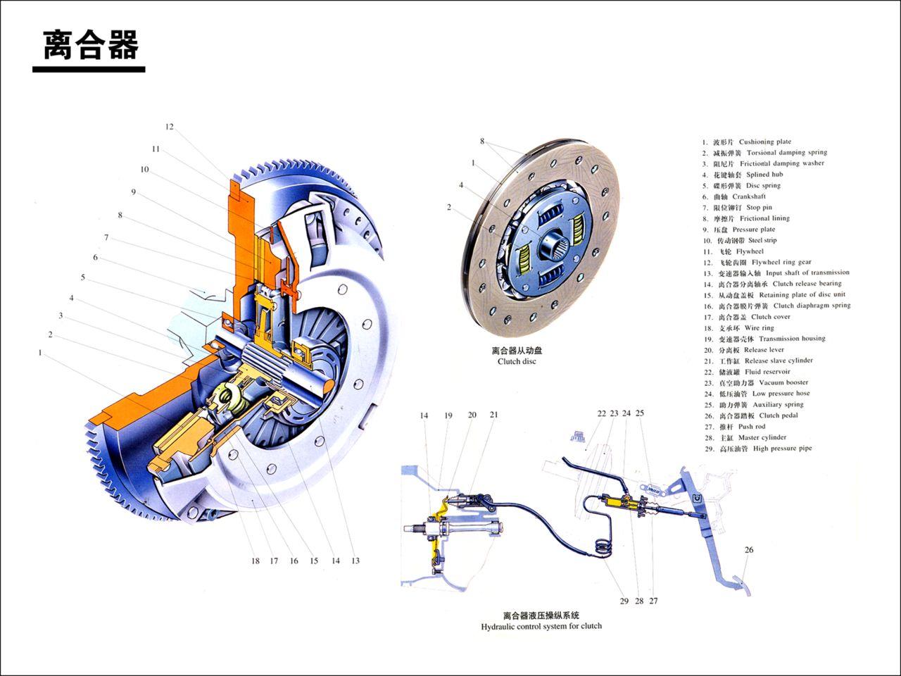 空系_踩下离合器后摩擦片受到什么力就和飞轮有空系了