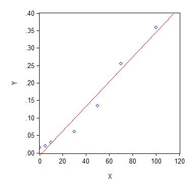 直�yaY�Y��&_线性回归方程y=bx a的计算