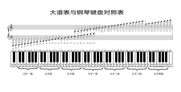 钢琴有几个键,哪个键发什么音图片