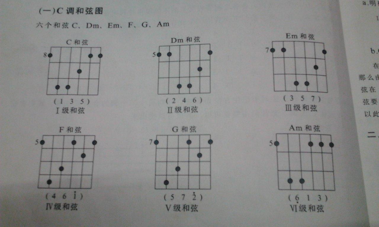 你有gtp5没  有的话  我给你gtp的   没有就上图吉他和弦图怎么看?图片