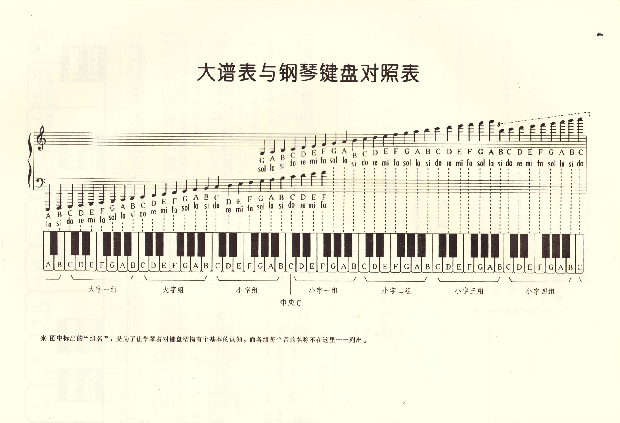 我给你发一张图《钢琴键盘与大谱表对照图》图片