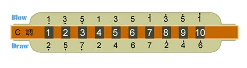 布鲁斯口琴的音阶排列是怎样的图片