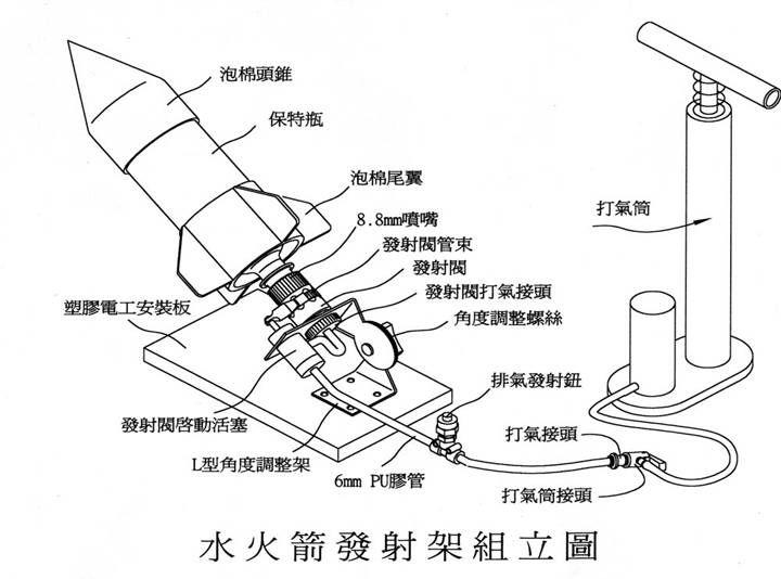 制造水火箭的原理图片
