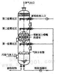 浮阀塔的特点图片