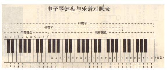 电子琴指法初练图片