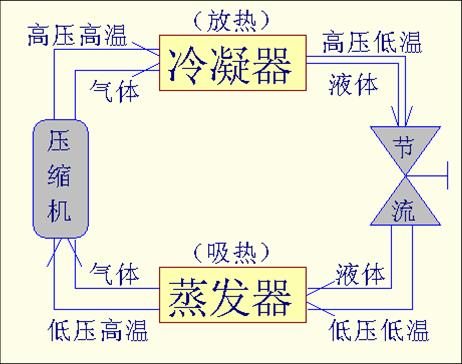 制冷原理 压缩机 气压图片