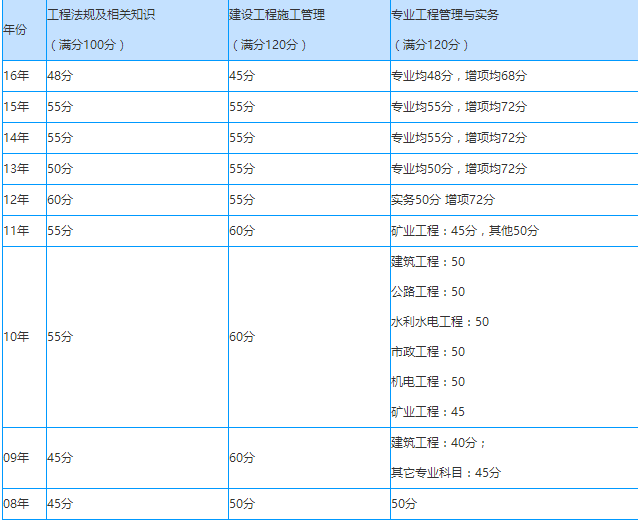 贵州省历年二建分数线