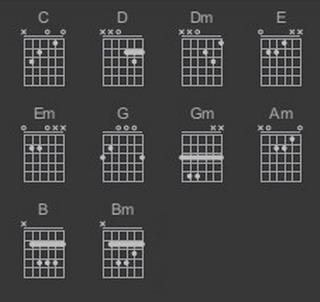 囹�a�d#��'�b-�/g_吉他c,d,dm,em,e,f,fm,g,gm,a,am,b,bm,这几个和弦图
