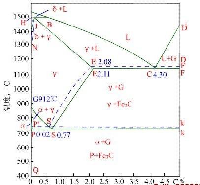 铁碳相图中三相共存区