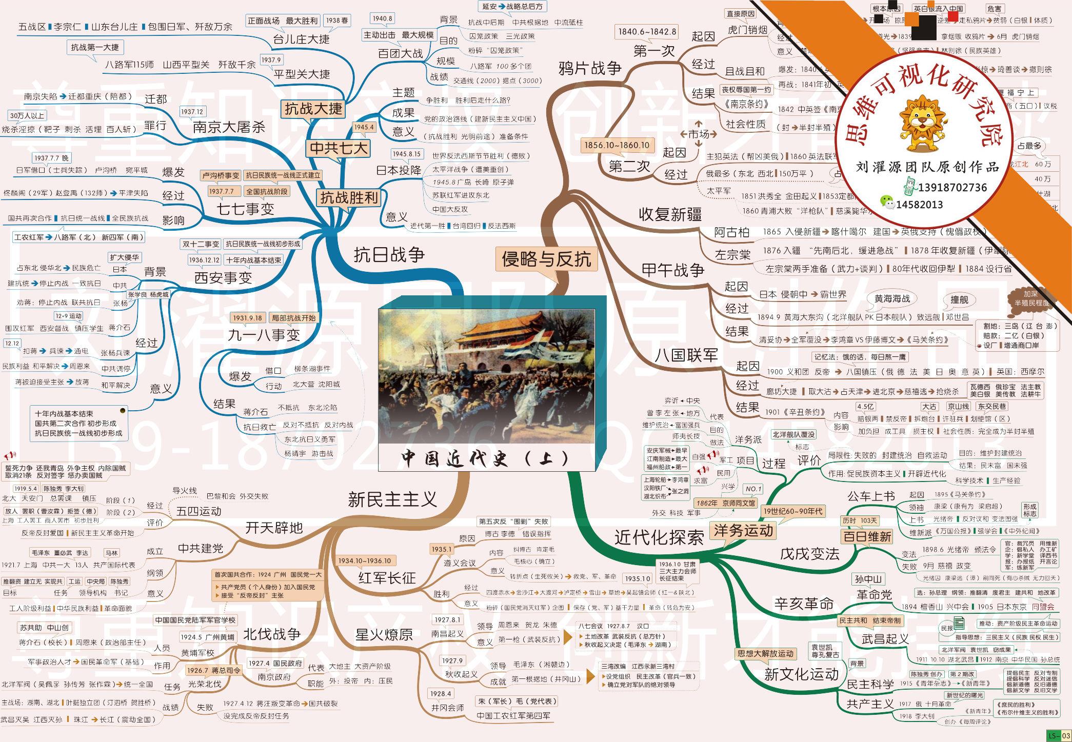 就参考这张思维可视化研究院,刘濯源教授团队的初中历史学科思维导图图片