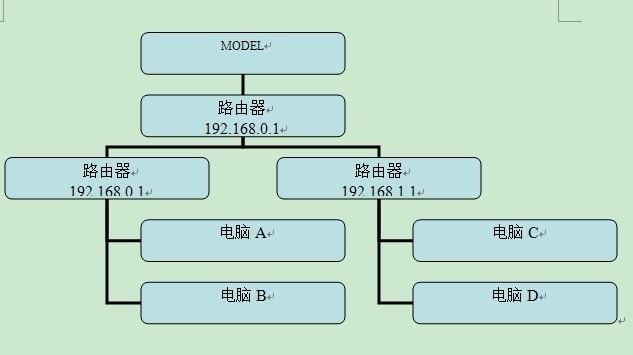 电信光钎设置方法,可以用路由器分支吗?