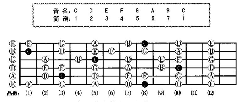 吉他音阶的调是怎么分的?还有什么mi式音阶是怎么会是图片