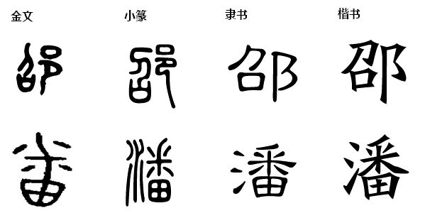 古代汉字的演变过程图片
