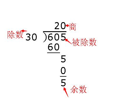 除法竖式的各个名称叫什么有余数的  除法竖式每一个地方叫什么  二图片