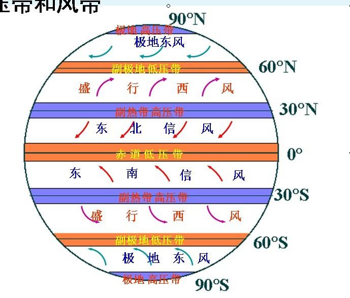 全球气压带,风带分布,移动规律及其对气候的影响图片